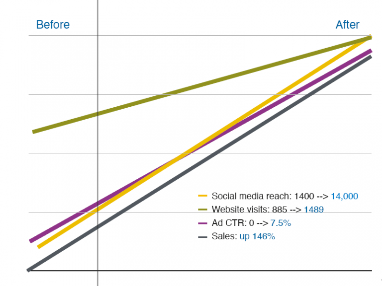 Social media makeover showing dramatic improvements in results